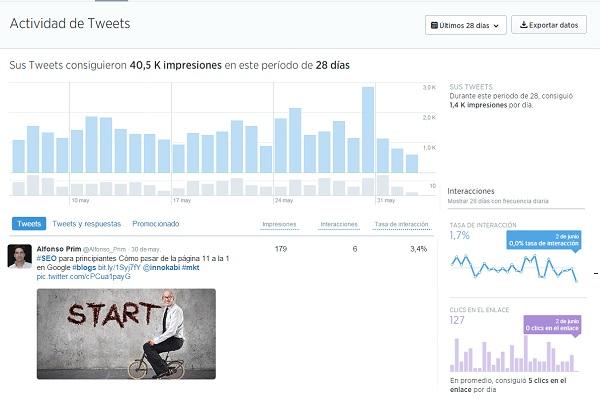 7 pasos como posicionar mi negocio en internet metricas twitter Innokabi