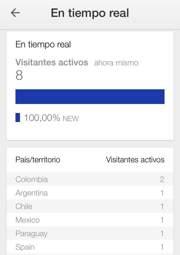 Quinta pantalla visitantes activos por paises google analytics app para el movil Innokabi