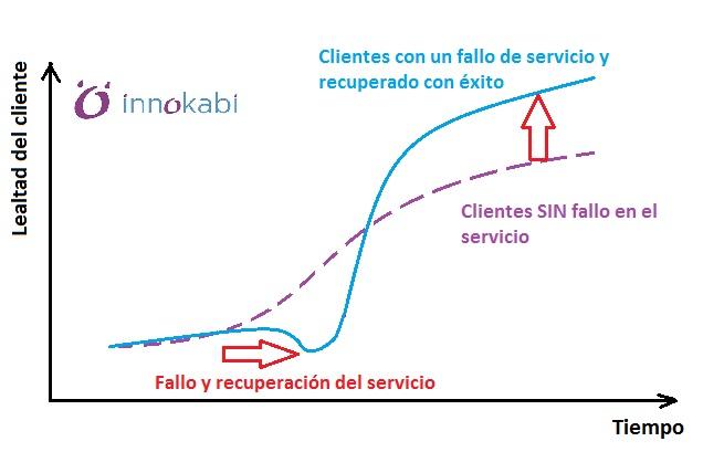 Lealtad clientes Recuperacion cliente fallo Marketing de contenidos para negocios aburridos Innokabi lean startup