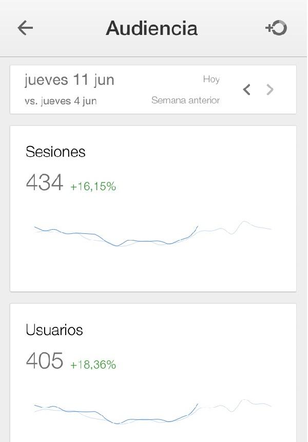 Septima pantalla comparativas sesiones y usuarios del funcionamiento de la app de google analytics para el movil Innokabi