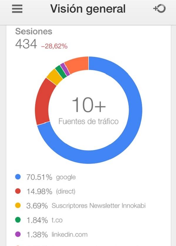 Tercera pantalla como funciona la aplicacion de google analytics para el movil Innokabi