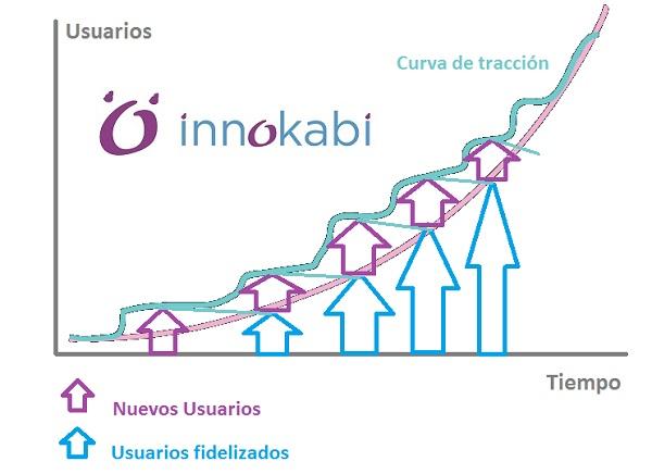 metricas lean curva de tracción lean startup innovacion innokabi