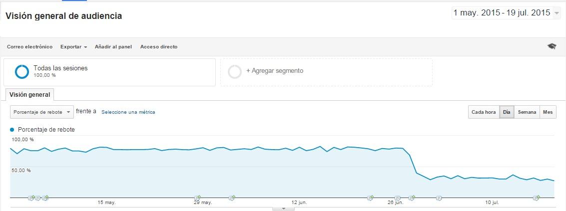Grafico reducir el porcentaje de rebote en Analytics de mi web