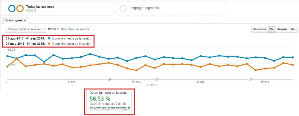 Como aumentar la duracion media de las visitas a tu web y bajar porcentaje de rebote Innokabi