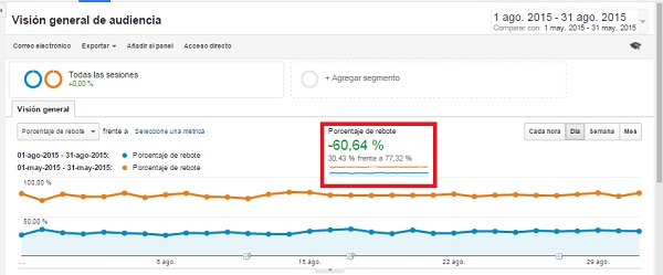 Comparativa Grafico reducir el porcentaje de rebote de mi web en Analytics