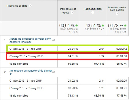 Diseño, imagenes y videos para aumentar la duracion media de la sesion bajar porcentaje de rebote y numero de paginas vistas Innokabi