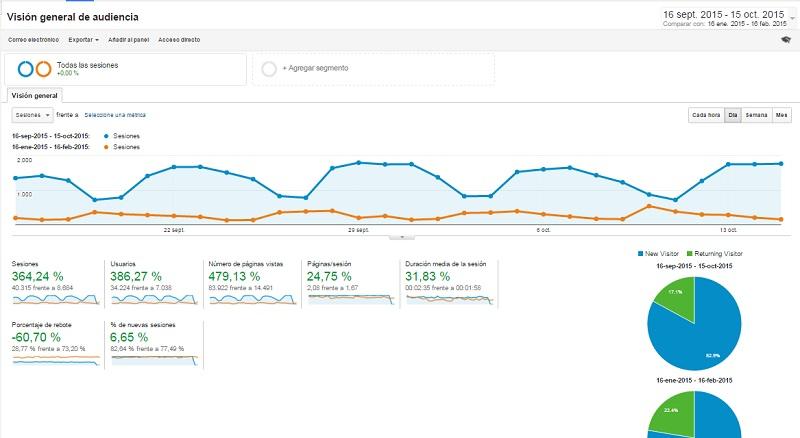 Analytics comparativa incremento de los usuarios unicos a la web de Innokabi un 386 por ciento