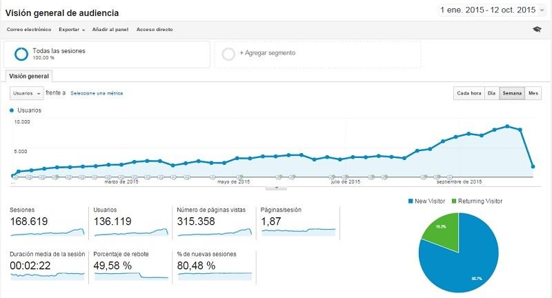 Analytics todos usuarios unicos Como Aumentar las Visitas a tu Web un 900 por cien en 10 Meses