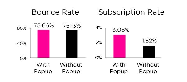 Bounce rate Popup para evitar perder visitas convertir visitas en clientes