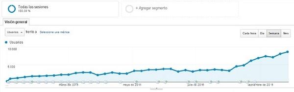Convertir visitas en clientes de tu web Innokabi