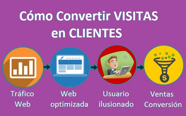 6 maneras de convertir visitas en clientes con #marketingonline