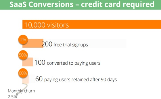 Totango con tarjeta prueba gratuita como convertir visitas en clientes de tu web