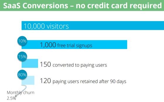Totango sin tarjeta prueba gratuita como convertir visitas en clientes de tu web
