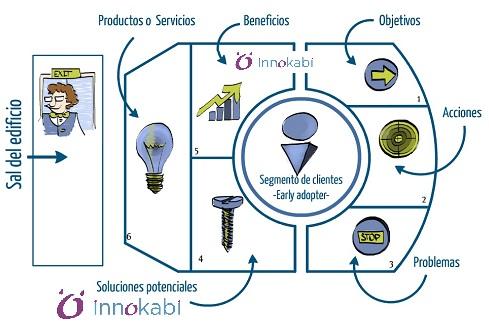 Lienzo de propuesta de valor lean marketing para startups innokabi