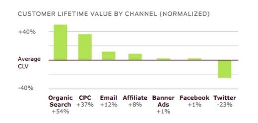 Claves de marketing online estudio customer life time value