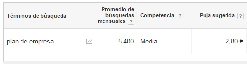 Ejemplo analisis seo de un post del blog Adwords