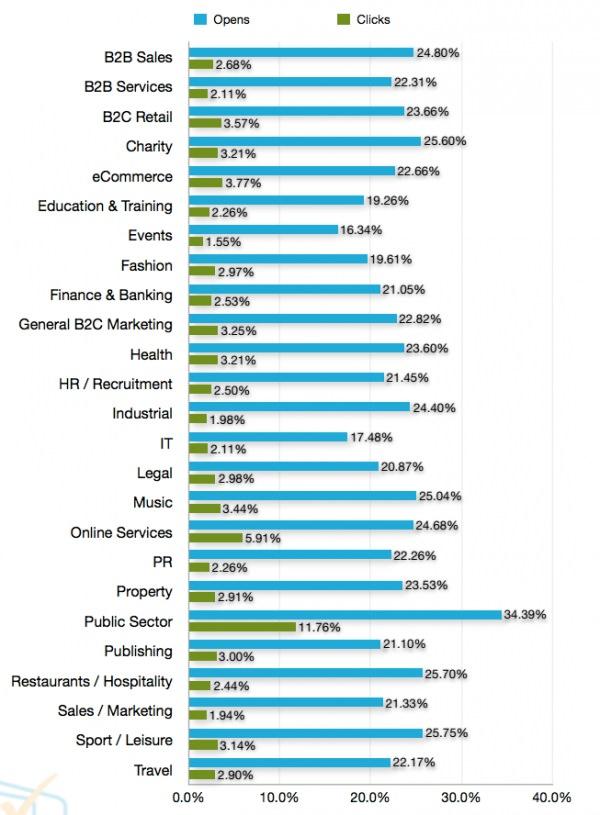 Apertura de mail y porcentaje de clics ejemplos newsletter