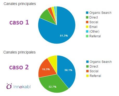 BeneficiosBlog Empresarial trafico organico