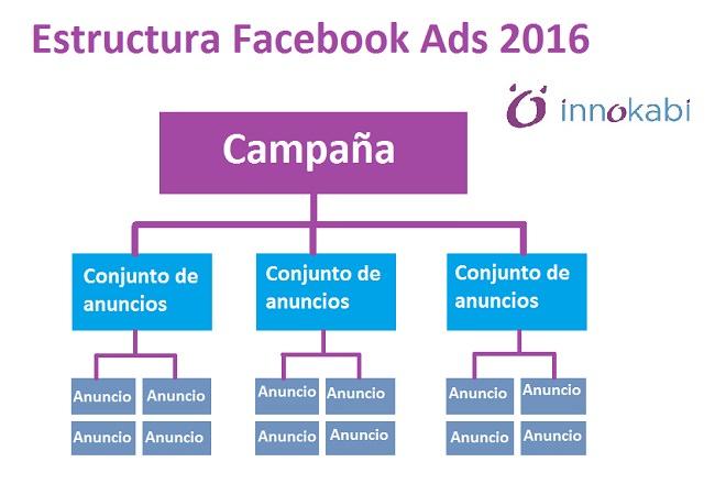 estructura campaña anuncios facebook ads principiantes Innokabi