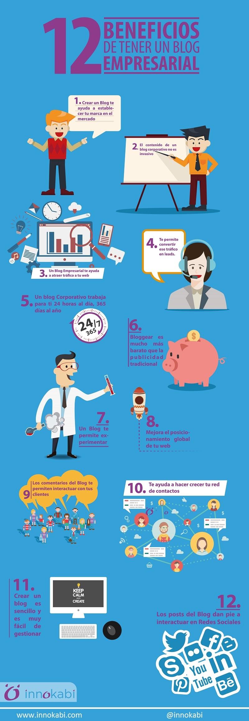 infografia beneficios de un blog de empresa