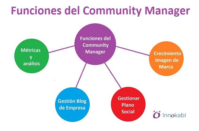 Funciones contratar Community Manager Innokabi
