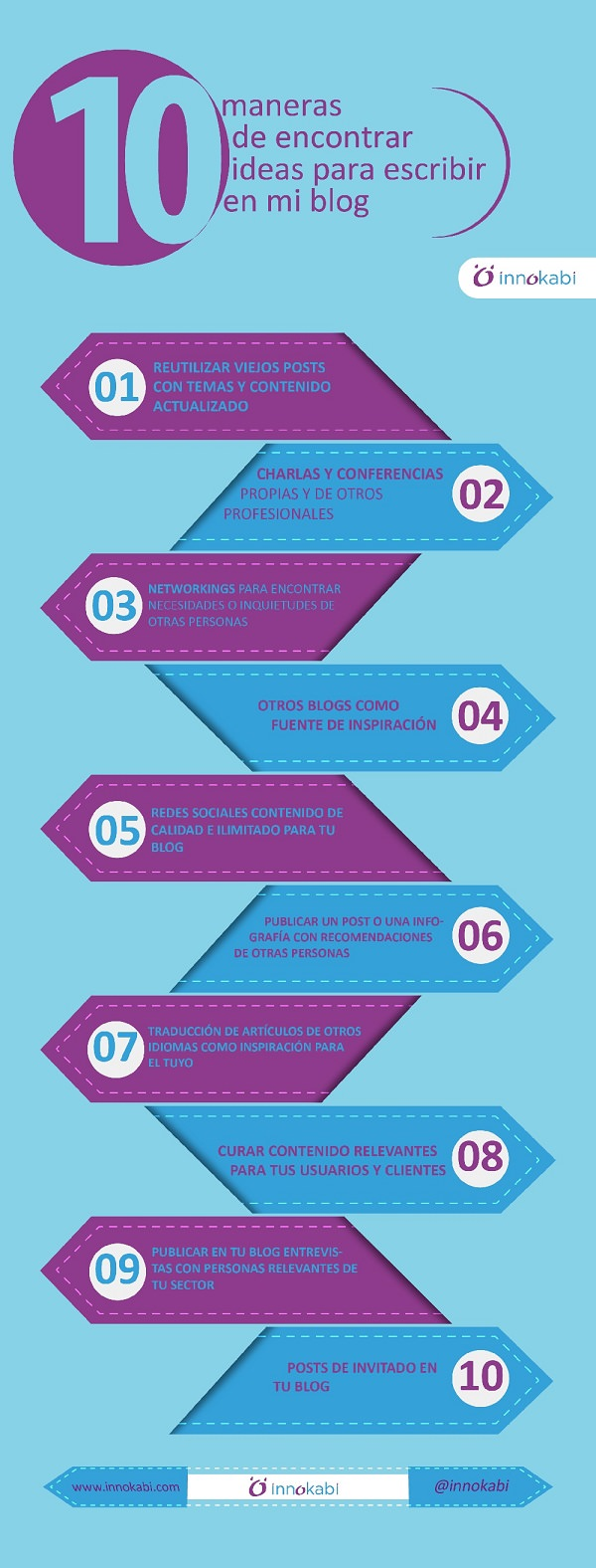 Infografia 10 Maneras de encontrar ideas para escribir en mi blog