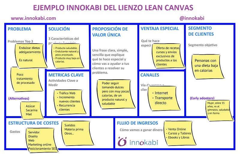 Ejemplo Lean Canvas Innokabi Valida Modelo de Negocio