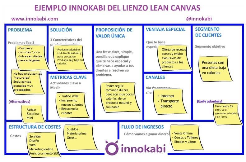 Ejemplo de Lean Canvas por Innokabi