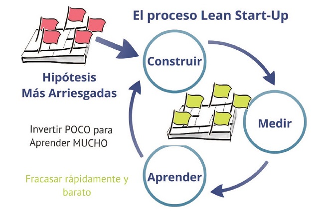 proceso lean startup validar modelo negocio