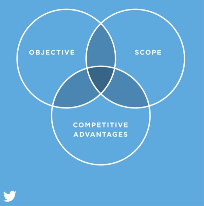 Plantea una buena estrategia en tus campañas de Twitter Ads