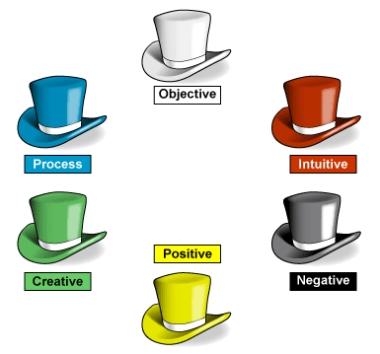 La técnica de los seis sombreros para producir ideas de negocio