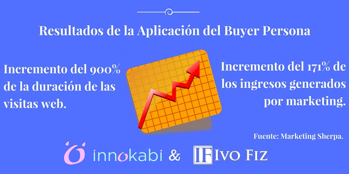 aplicacion buyer persona copywriting