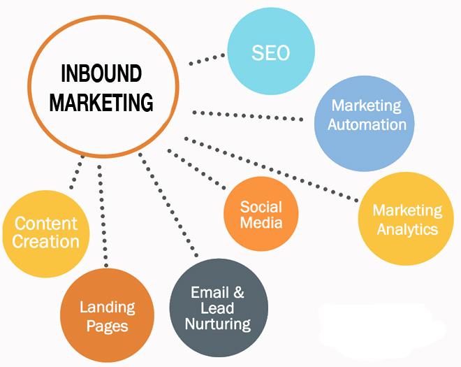 Integra el SEO en una estrategia de Inbound Marketing