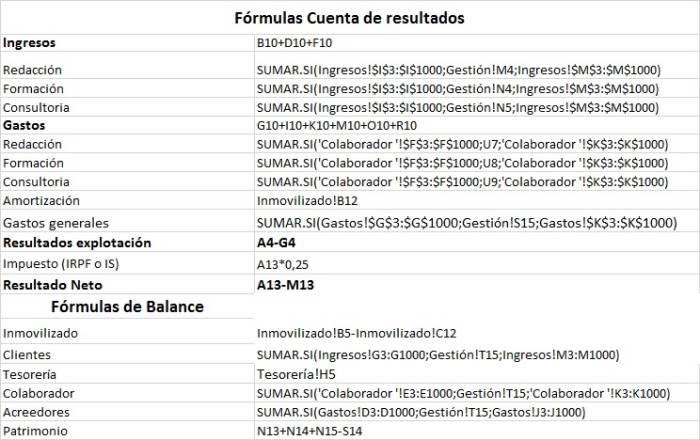 Fórmulas para la cuenta de resultados de los emprendedores