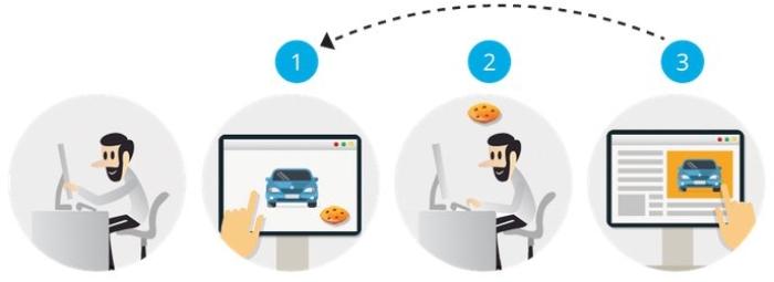 Qué es y cómo funciona el retargeting en una tienda online