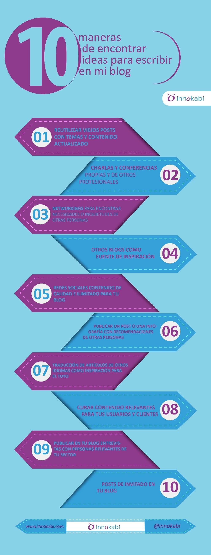 Infografia-10-Maneras-de-encontrar-ideas-para-escribir-en-mi-blog-1000