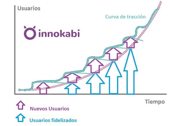 metricas-lean-curva-de-tracción-lean-startup-innovacion-innokabi-v2