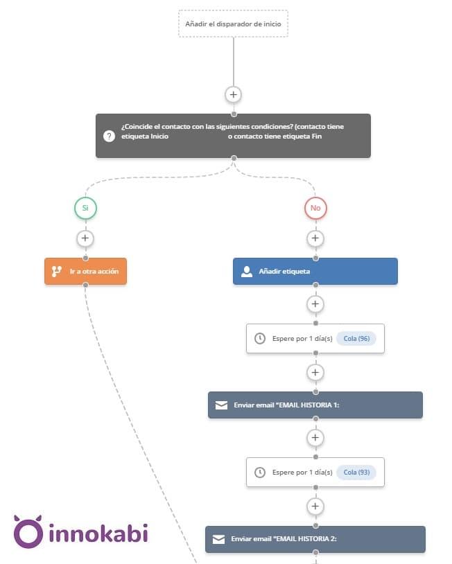 Automatización Active Campaign Innokabi