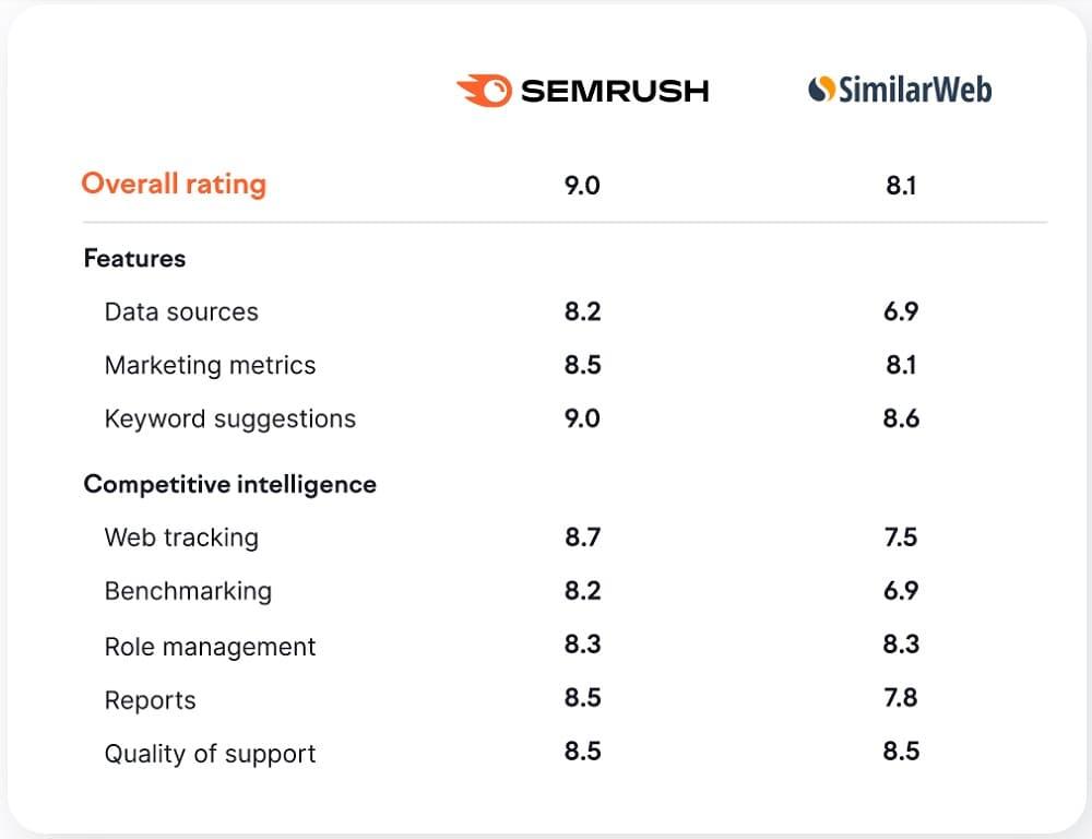 Comparativa reviews SEMrush vs SimilarWeb SEO blog Innokabi